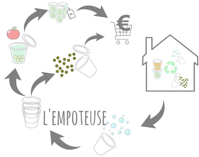 L'Empoteuse : Un projet d'économie circulaire à suivre